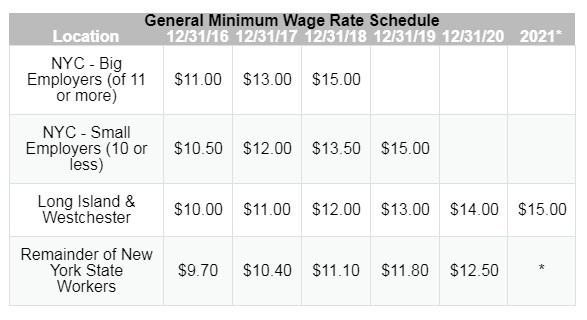 minimum wage increases across new york state launches