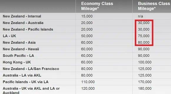 The 8 Best Use of Virgin Atlantic Miles