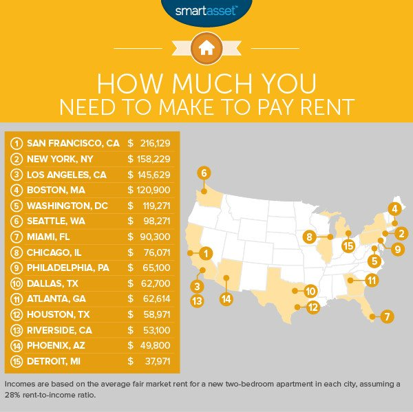 This Is How Much You Need to Make to Live Comfortably in ...